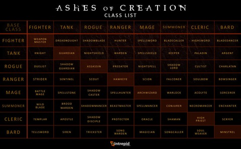 64 classes jouables d'Ashes of Creation