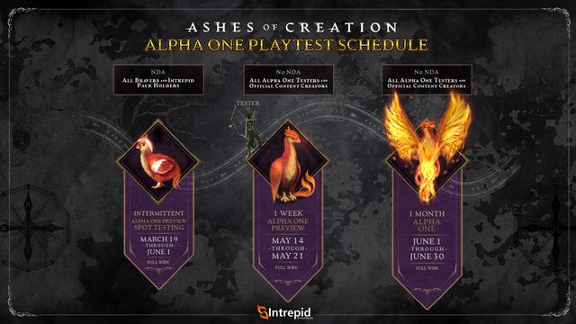 Planning d'alpha