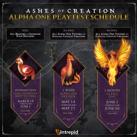 Ashes of Creation - Ashes of Creation : Récap du Livestream du 26 Mars