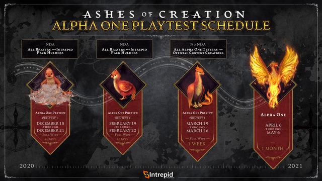 Planning de l'alpha 1 d'Ashes of Creation