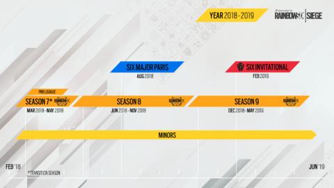 Frise chronologique des prochains événements eSport de Siege
