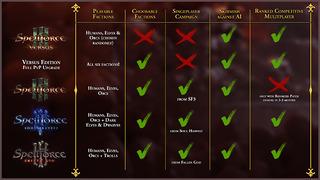 Les différentes version de SpellForce 3