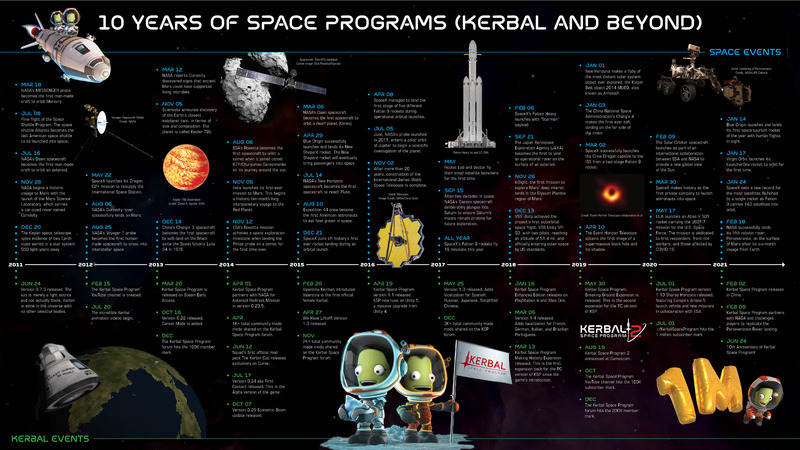Les dix ans de Kerbal Space Program