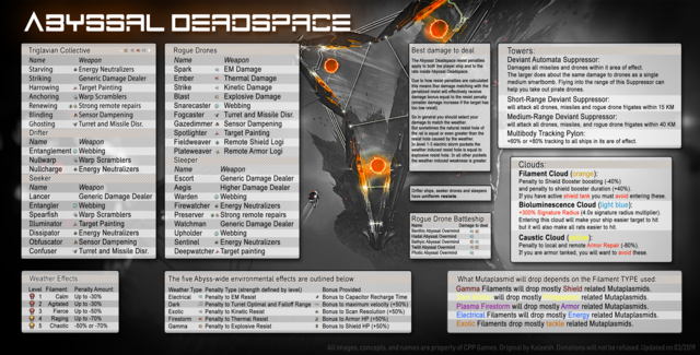 Abyss deadspace guide
