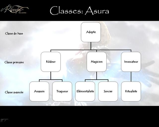 Arbre des classes des Asura