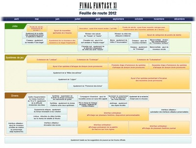Nouvelle interface PC et feuille de route de Final Fantasy XI