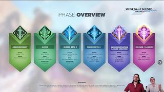 Planning de sortie de Swords of Legends Online en Occident