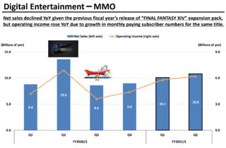 Square-Enix, deuxième semestre fiscal 2020 : MMO