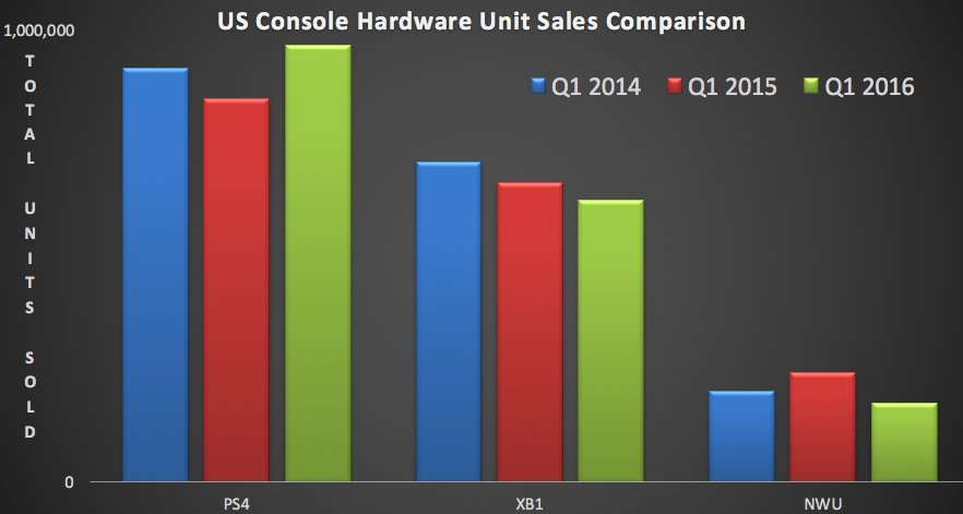 Ventes de console aux USA, premier trimestre