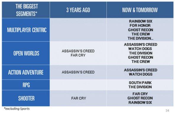 Diversification Ubisoft