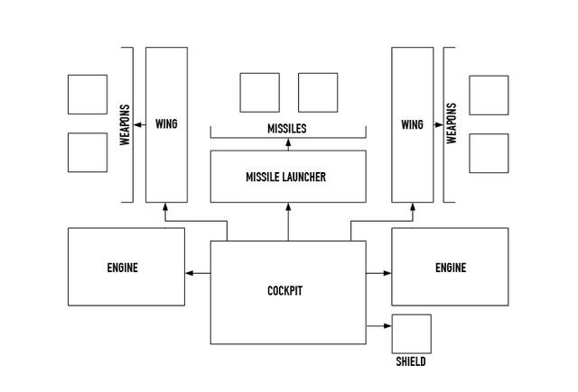 Concept de vaisseau