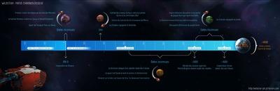 Frise chronologique de WildStar-JdR