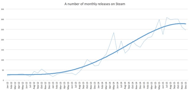 Le nombre de nouveaux jeux diminue