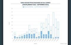 early-access-popularity-growing-but-only-25-percent-have-released-as-a-full-game-141591818201.png