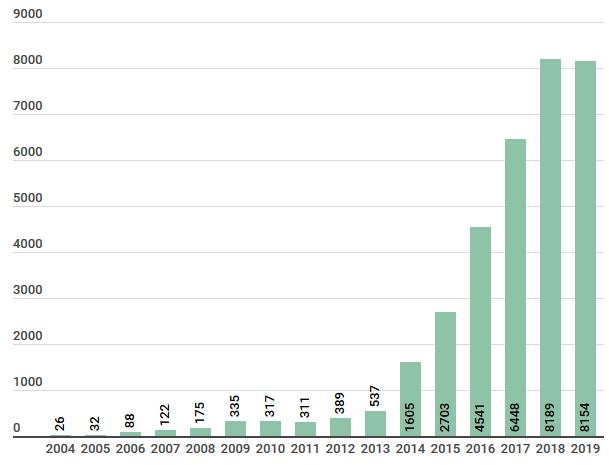Nombre de sorties sur Steam chaque année
