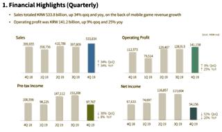 Résultats trimestriels de NCsoft (quatrième trimestre 2019)