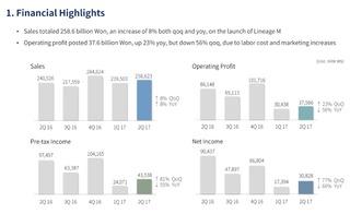 NCsoft : résultats financiers (deuxième trimestre 2017)