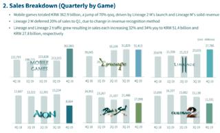 Performance des jeux de NCsoft (quatrième trimestre 2019)
