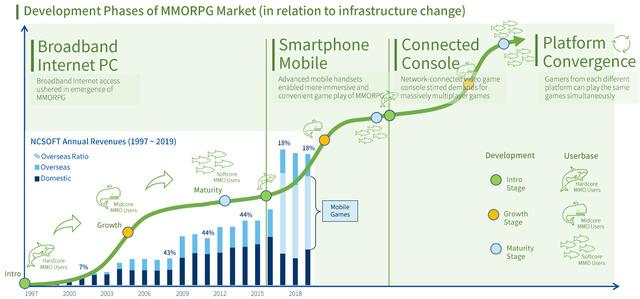 Evolution du marché des MMORPG