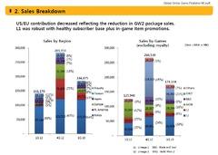 Ventes de NCsoft (premier trimestre 2013)