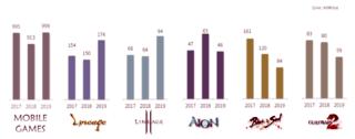 Performance des jeux de NCsoft (exercice 2019)