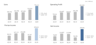 Résultats de NCsoft au premier trimestre 2020