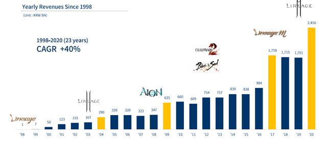 La croissance de NCsoft depuis 1998