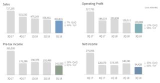 NCsoft : résultats du troisième trimestre 2018