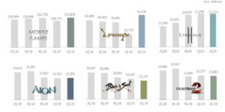 Résultats des titres NCsoft : deuxième trimestre 2019