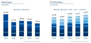 Premier trimestre 2021 : jeux mobiles à la peine, jeux PC à la fête