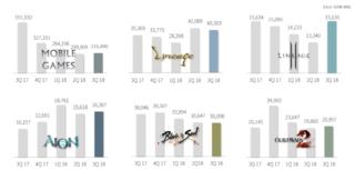 NCsoft : résultats du troisième trimestre 2018 par jeux