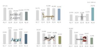NCsoft : résultat du quatrième trimestre 2018 par jeu