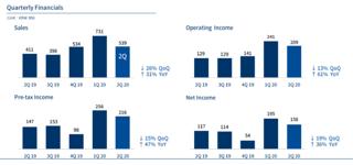 NCsoft, chiffre d'affaire du deuxième trimestre 2020