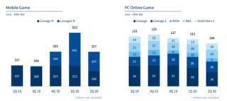 NCsoft, jeux mobiles et jeux PC (deuxième trimestre 2020)