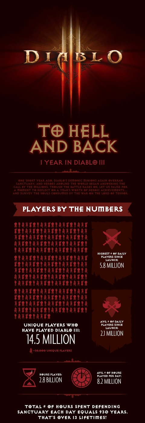 Bilan Diablo III