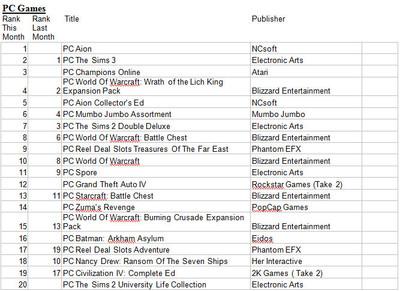 Vente de jeux PC (NPD) Septembre 2009